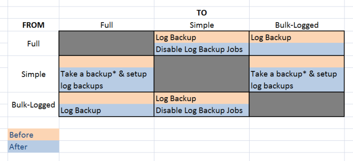 Switching between recovery models bob pusateri sql server and